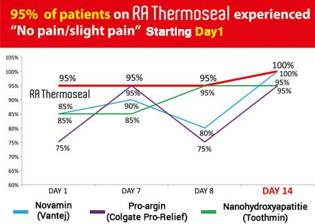 RA Thermoseal graph