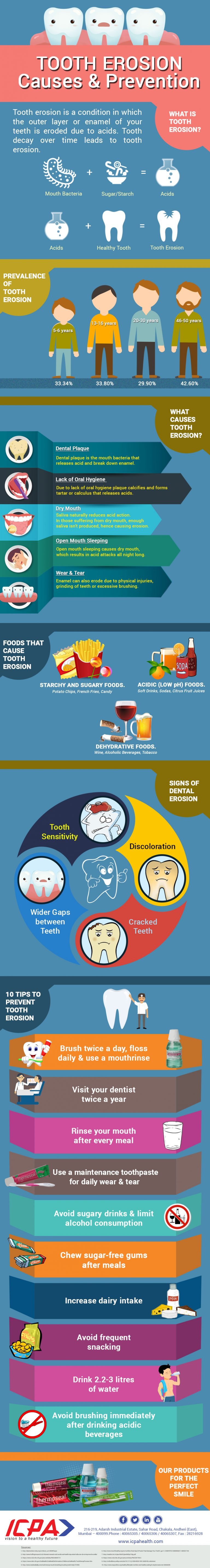 Tooth Erosion – Causes and Prevention Infographic